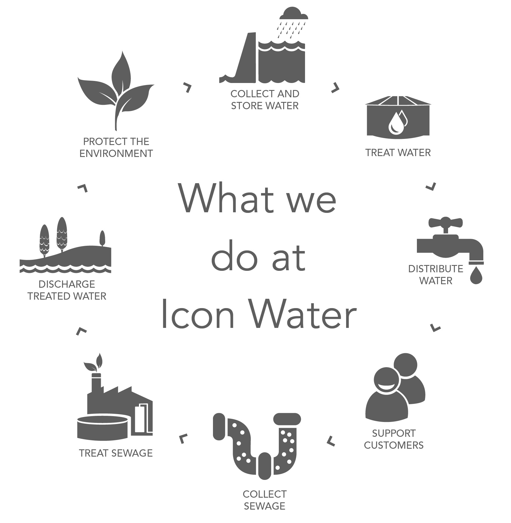 The cycle of what Icon Water does