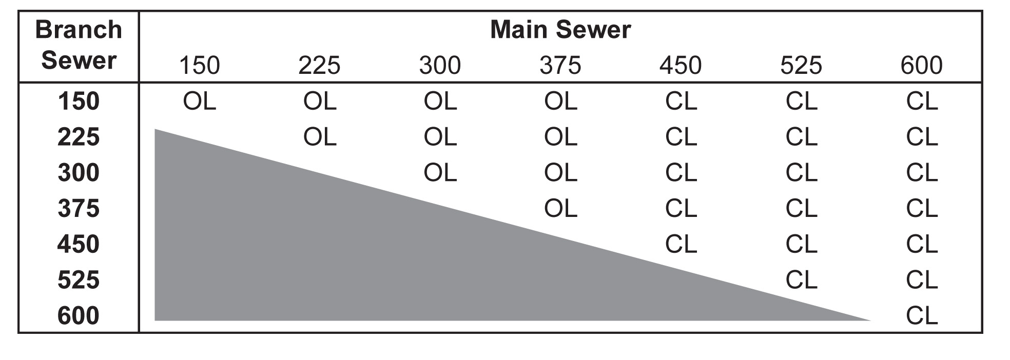 Main sewer table 3-14