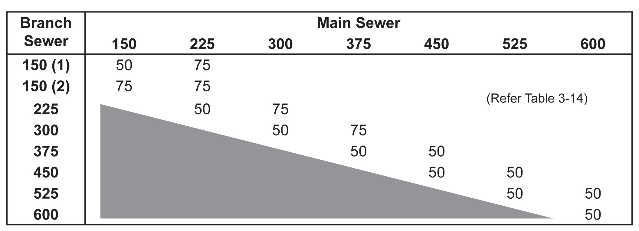 Main sewer table 3-15