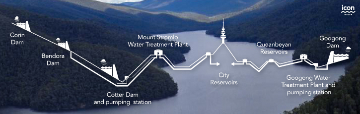 Infograph representing the order of the dams towards Canberra along the Cotter River: Corin Dam, Bendora Dam, Cotter Dam and pumping station, Mount Stromlo water treatment plant, city reservoirs. Then along the Queanbeyan River: Googong Dam, Googong Water Treatment Plant and pumping station, Queanbeyan Reservoirs, City reservoirs.