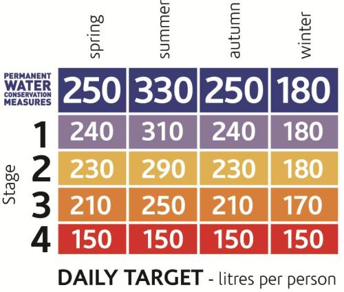 Water use targets table 2013